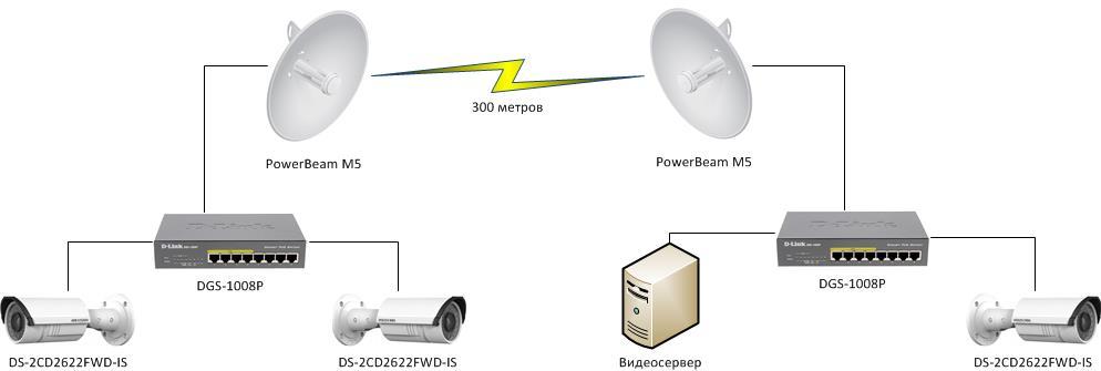 Организация беспроводной системы видеонаблюдения на строительной площадке